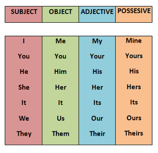 Possessive Pronouns - ...